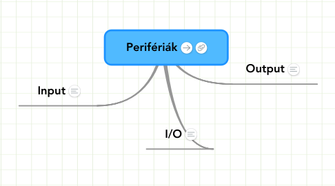 Mind Map: Perifériák