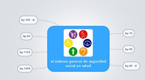 Mind Map: el sistema general de seguridad social en salud