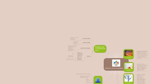 Mind Map: Definición_DI_Anamargarita_Paz
