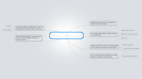Mind Map: What is important about learning theory and instructional strategies?