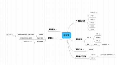 Mind Map: 電動車