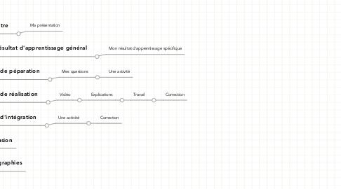 Mind Map: Mon plan pour mon Prezi
