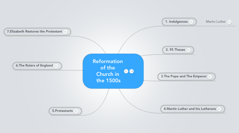 Mind Map: Reformation of the Church in  the 1500s