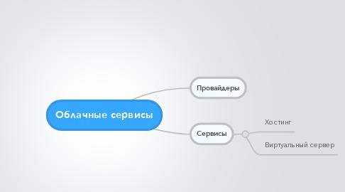 Mind Map: Облачные сервисы