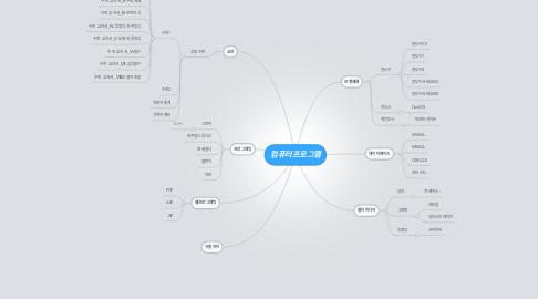 Mind Map: 컴퓨터프로그램