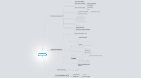Mind Map: Platform Lead
