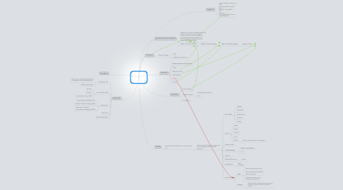 Mind Map: Alcoholic Liver Disease,    (Mind Map) By: Alexander Distefano