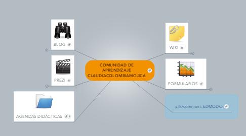 Mind Map: COMUNIDAD DE APRENDIZAJE CLAUDIACOLOMBIAMOJICA