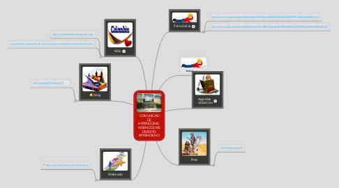 Mind Map: COMUNIDAD DE APRENDIZAJE.  WEBNODE:ME DIVIERTO APRENDIENO