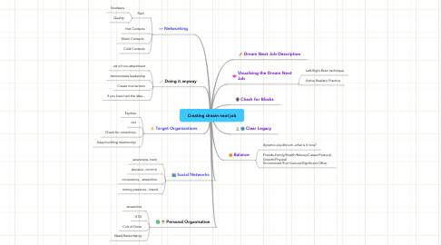 Mind Map: Creating dream next job