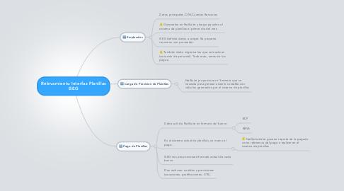 Mind Map: Relevamiento Interfaz Planillas ISEG