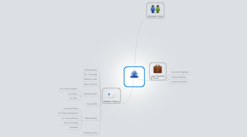 Mind Map: Stakeholder  Identification