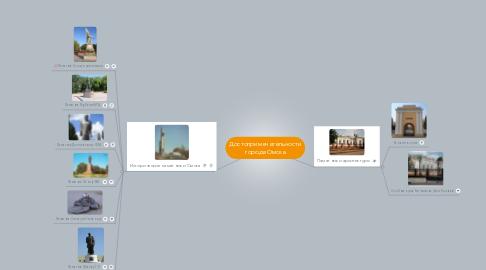 Mind Map: Достопримечательности города Омска