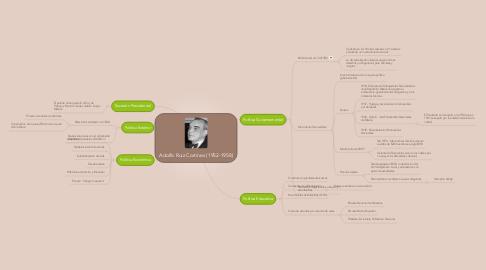 Mind Map: Adolfo Ruiz Cortines (1952-1958)