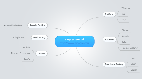Mind Map: page testing of  http://www.google.com