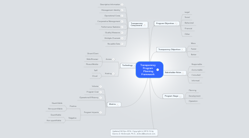 Mind Map: Transparency Program  Planning Framework