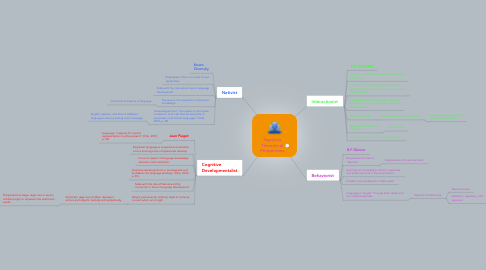 Mind Map: Applying Theoretical Perspectives
