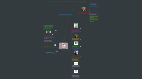 Mind Map: HISTORIA DE LAS TICS