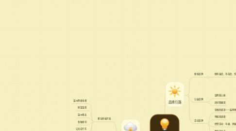 Mind Map: 温州网介绍
