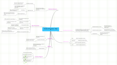 Mind Map: Statistics & Parameters:  Week 8