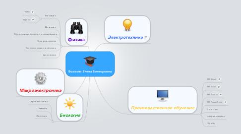 Mind Map: Волкова Елена Викторовна