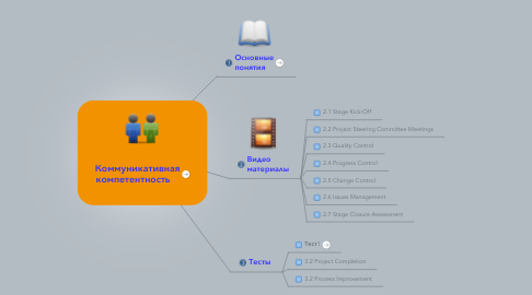 Mind Map: Коммуникативная компетентность