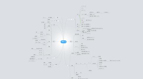 Mind Map: 活性化