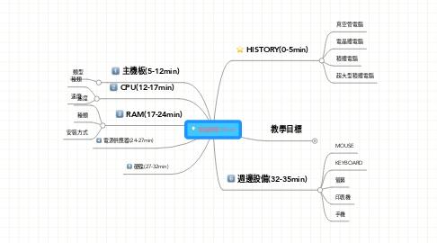 Mind Map: 電腦硬體(35min)