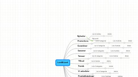Mind Map: Lund&Lund