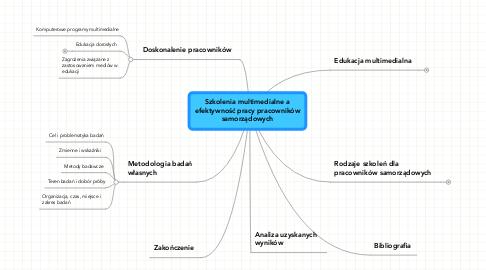 Mind Map: Szkolenia multimedialne aefektywność pracy pracownikówsamorządowych