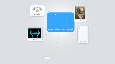 Mind Map: Georg Wilhelm Friedrich Hegel