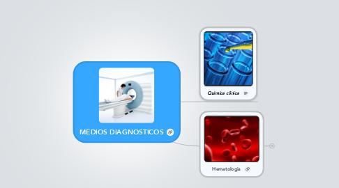 Mind Map: MEDIOS DIAGNOSTICOS