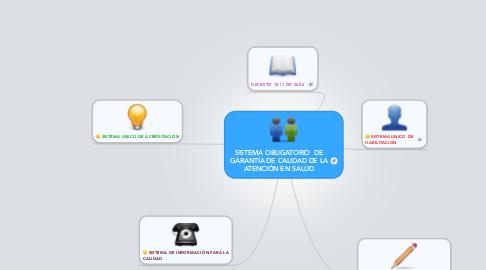 Mind Map: SISTEMA OBLIGATORIO  DE GARANTÍA DE CALIDAD DE LA ATENCIÓN EN SALUD