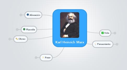 Mind Map: Karl Heinrich Marx