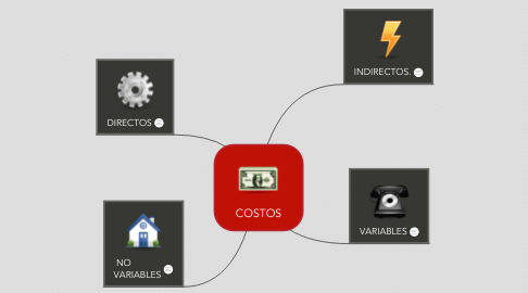 Mind Map: COSTOS