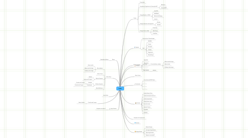 Mind Map: Index