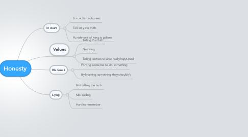 Mind Map: Honesty