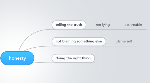 Mind Map: honesty