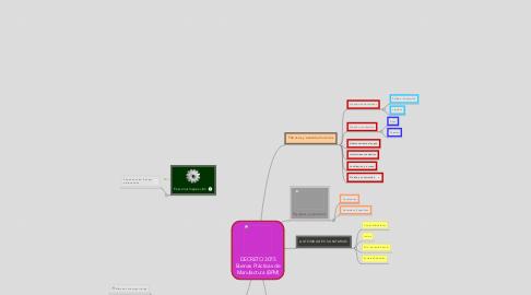 Mind Map: DECRETO 3075Buenas Prácticas deManufactura (BPM)