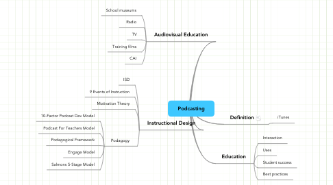 Mind Map: Podcasting