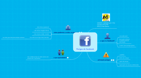 Mind Map: Perigos do facebook