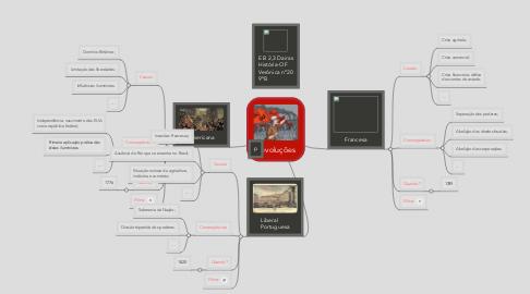 Mind Map: Revoluções