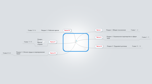 Mind Map: Трудового кодекса