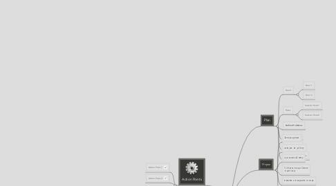 Mind Map: Организация дня