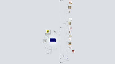 Mind Map: Auto da Barca do Inferno