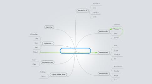 Mind Map: 7.f avisredaktion 2012-13