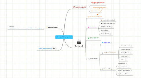Mind Map: Sustainable Development