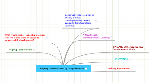 Mind Map: Helping Teachers Learn by Drago-Severson