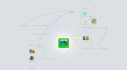 Mind Map: ECOTOURISM
