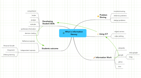 Mind Map: What is information literacy